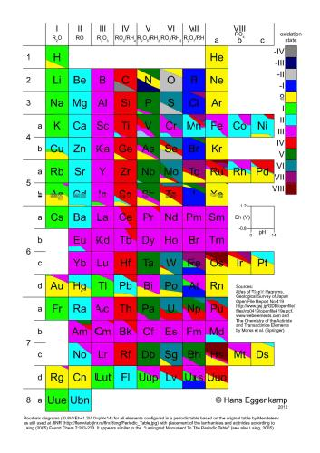 Oxidation States of the Elements